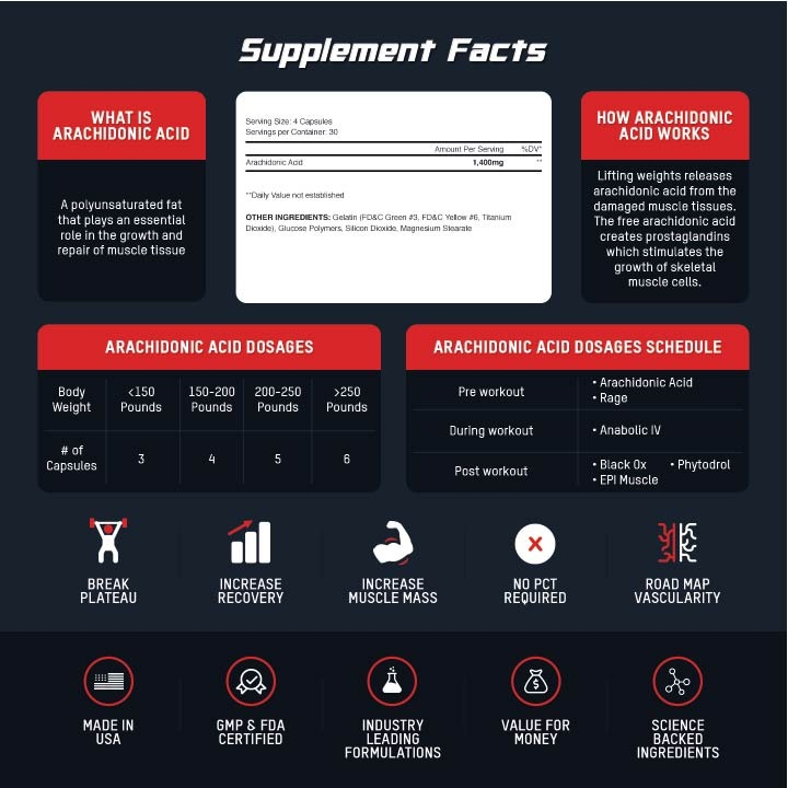Red Meat Supplements
